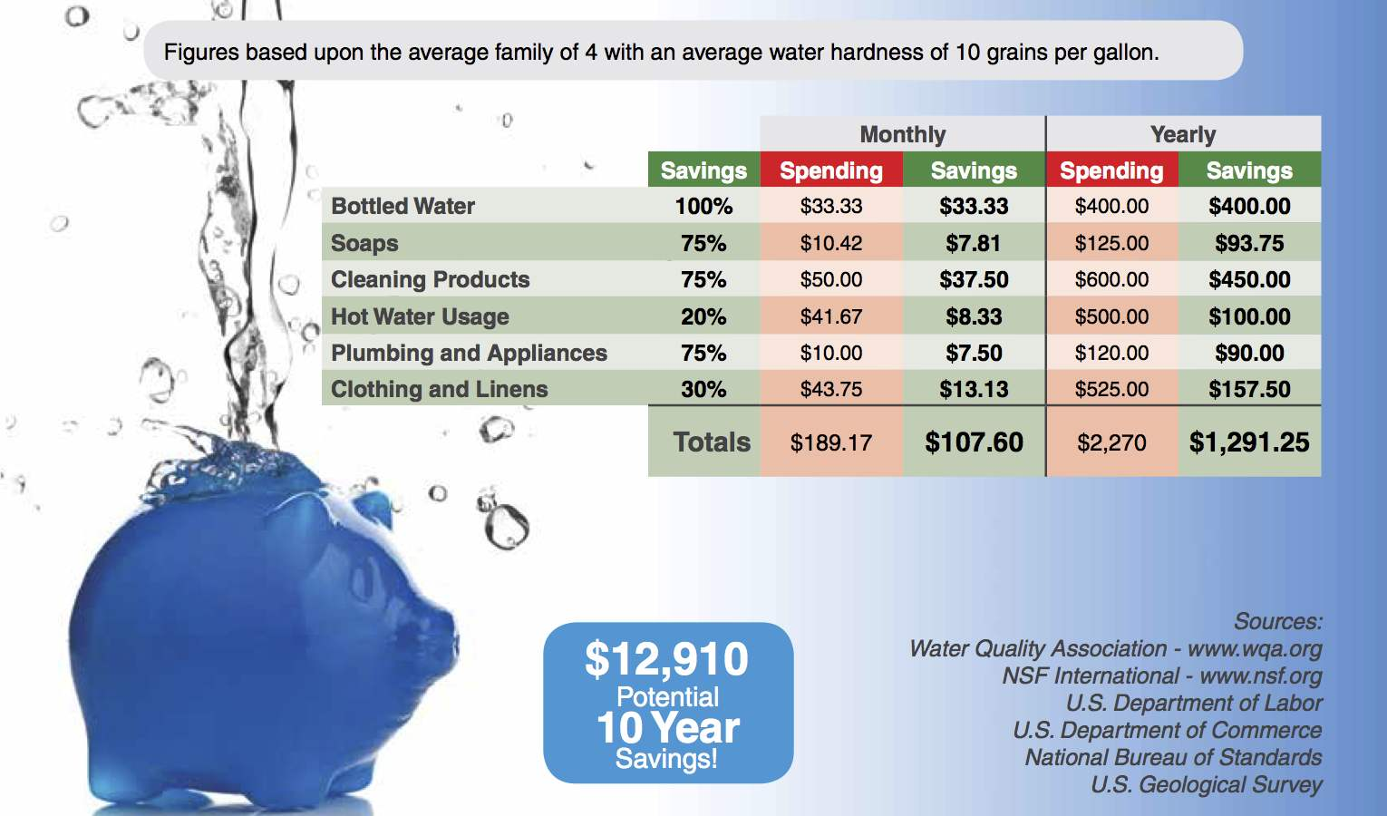 Water softener savings chart