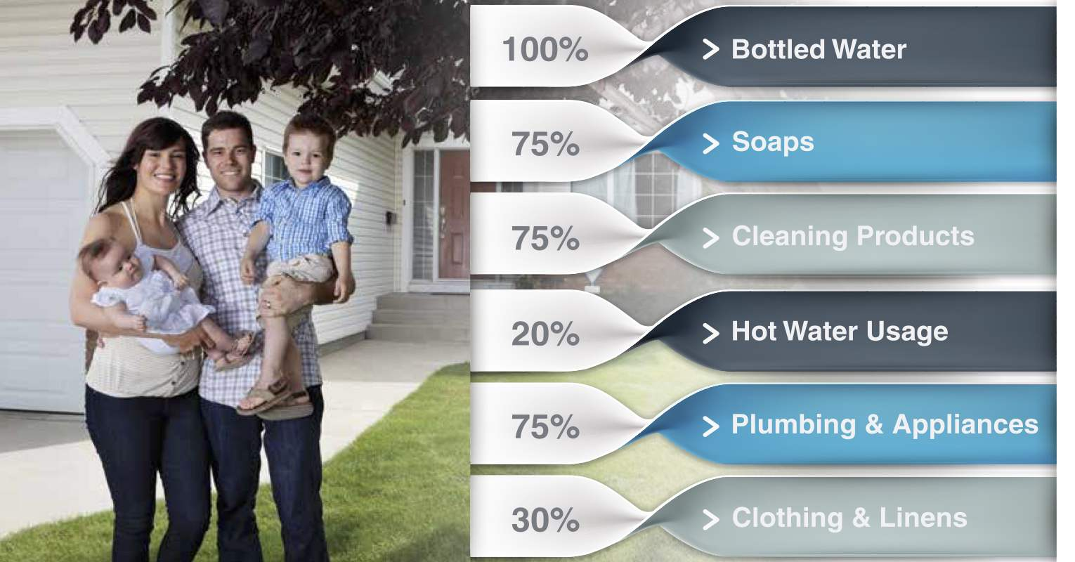 Water softener savings